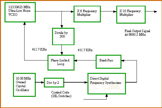 block diagram spectral line systems ltd frequency synthesizers